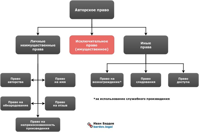 Структура авторского права, схема